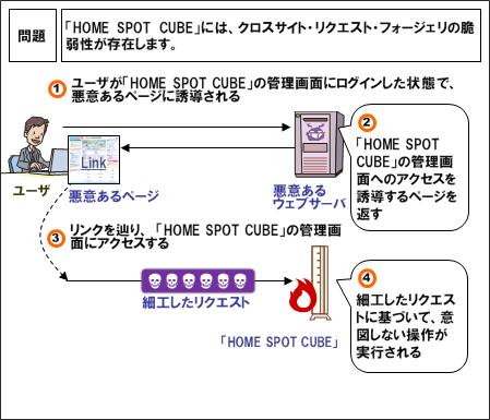 au home spot cube 脆弱 性
